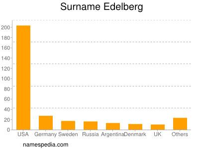 Surname Edelberg