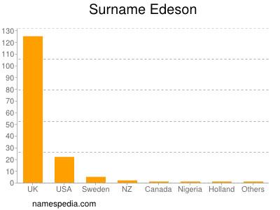 nom Edeson