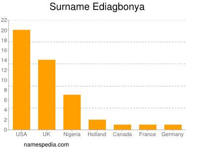 Surname Ediagbonya