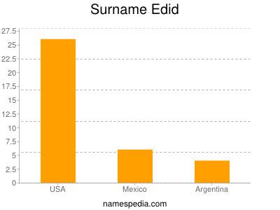 Surname Edid