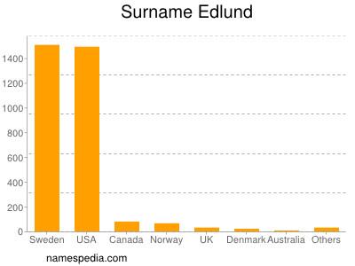 Surname Edlund