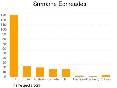 Surname Edmeades