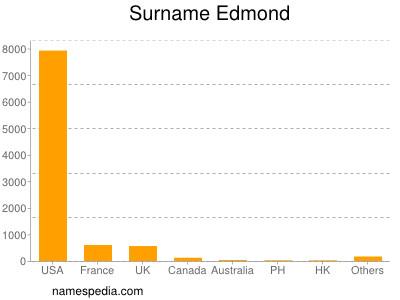 Surname Edmond