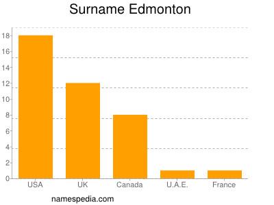 Surname Edmonton