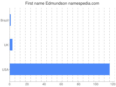 prenom Edmundson