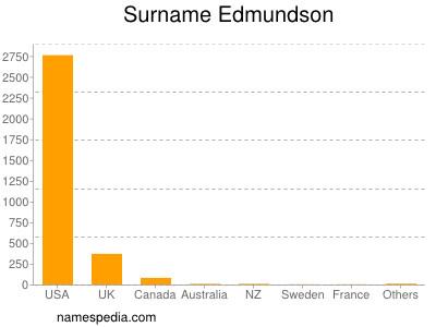 nom Edmundson