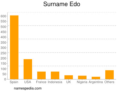 Surname Edo