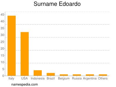 Surname Edoardo