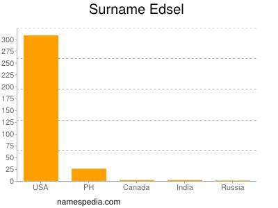 Surname Edsel