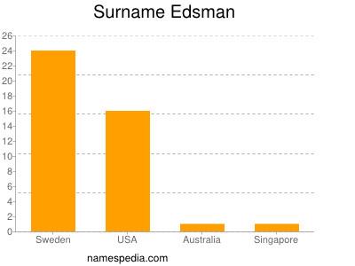 Surname Edsman