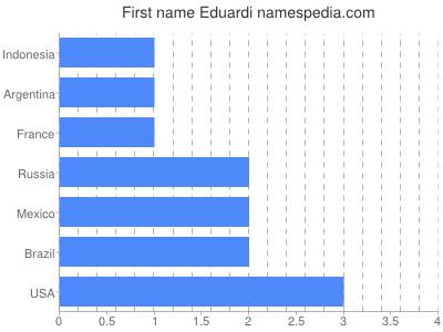 Given name Eduardi