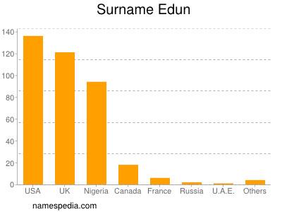 Surname Edun