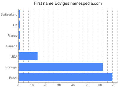 Given name Edviges