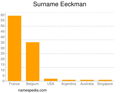 Surname Eeckman