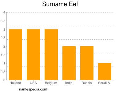 Surname Eef