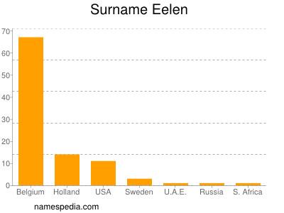 Surname Eelen