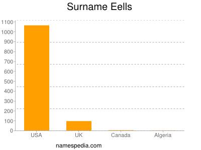 Surname Eells