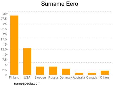 Surname Eero