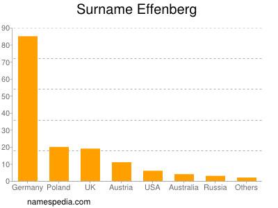Surname Effenberg