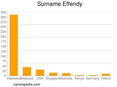 Surname Effendy