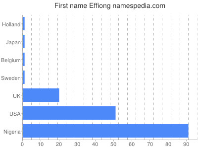 Given name Effiong