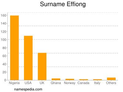 Surname Effiong