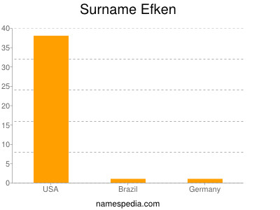 Familiennamen Efken
