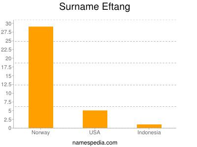 Surname Eftang