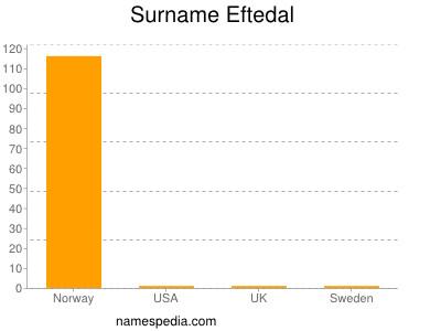 Surname Eftedal