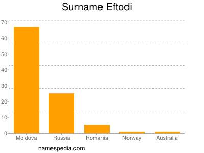 Surname Eftodi