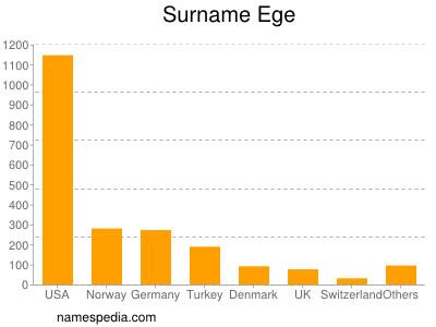 Familiennamen Ege