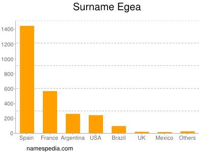 Surname Egea