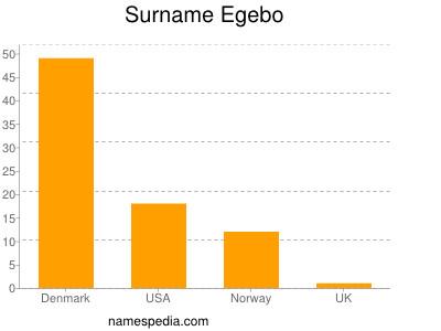 Surname Egebo