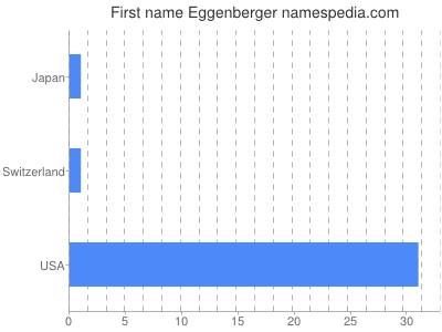 Given name Eggenberger