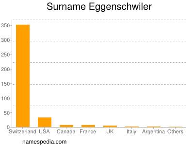 Surname Eggenschwiler