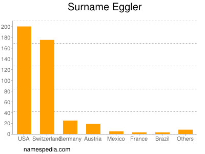 Familiennamen Eggler