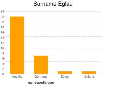 Surname Eglau