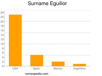 Surname Eguilior