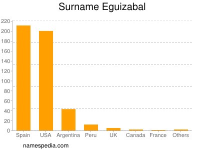 Surname Eguizabal