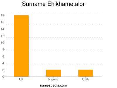Familiennamen Ehikhametalor