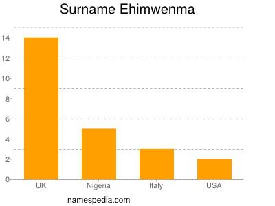 nom Ehimwenma