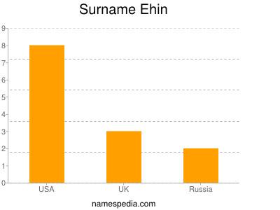 nom Ehin