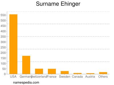Surname Ehinger