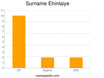 Surname Ehinlaiye