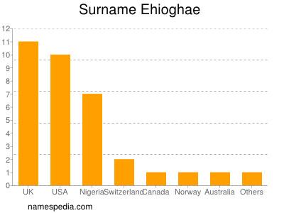 Surname Ehioghae