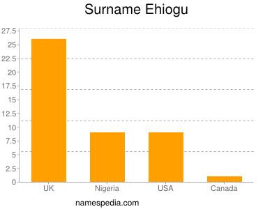 Surname Ehiogu