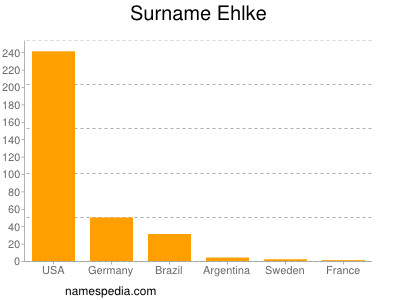 nom Ehlke