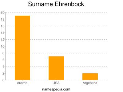 Surname Ehrenbock
