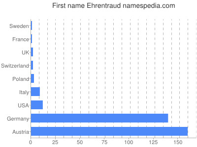 Given name Ehrentraud