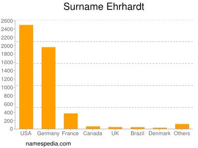 Surname Ehrhardt